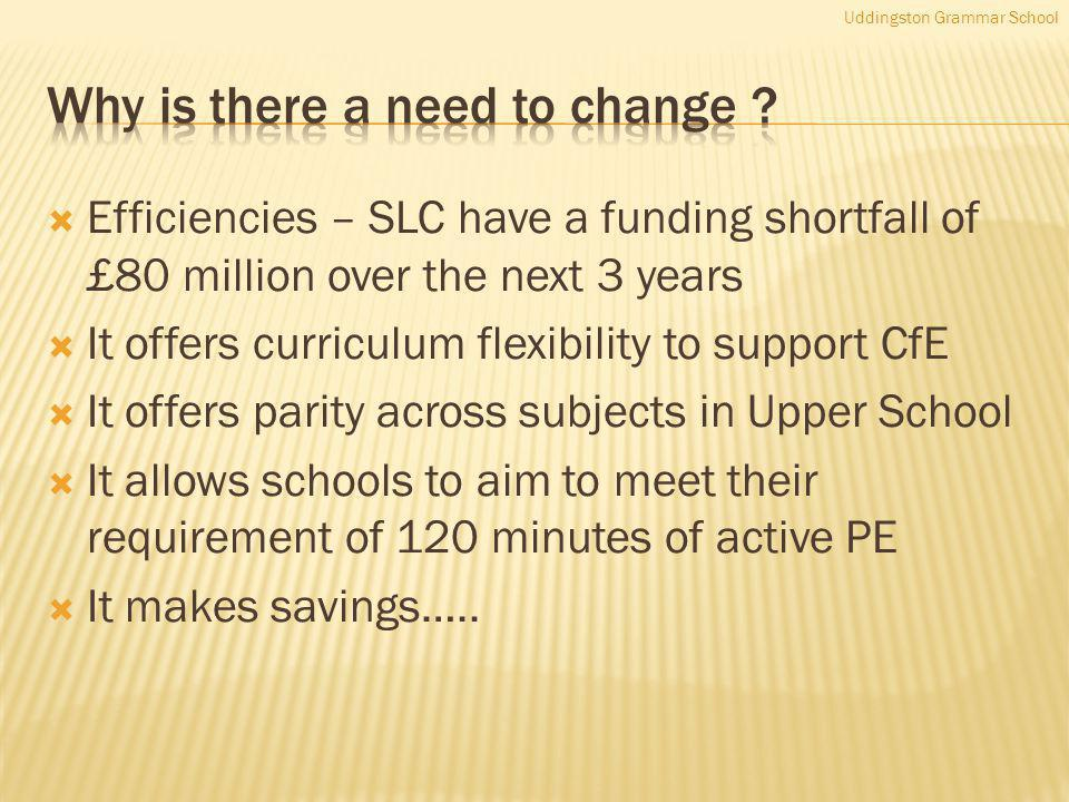 Efficiencies – SLC have a funding shortfall of £80 million over the next 3 years It offers curriculum flexibility to support CfE It offers parity across subjects in Upper School It allows schools to aim to meet their requirement of 120 minutes of active PE It makes savings…..