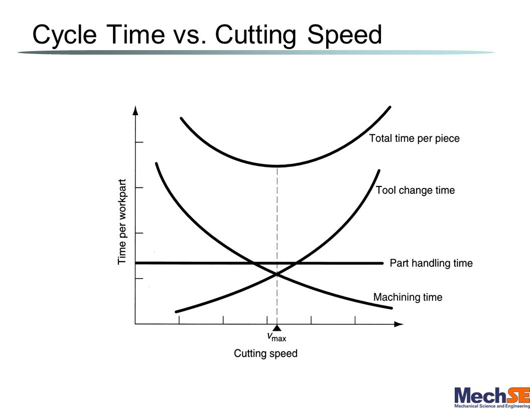 Cycle Time vs. Cutting Speed