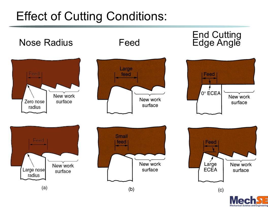 Effect of Cutting Conditions: End Cutting Nose Radius Feed Edge Angle