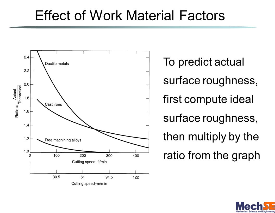 Vibration and Machine Tool Factors Related to machine tool, tooling, and setup: –Chatter (vibration) in machine tool or cutting tool –Deflections of fixtures –Backlash in feed mechanism If chatter can be eliminated, then surface roughness is determined by geometric and work material factors