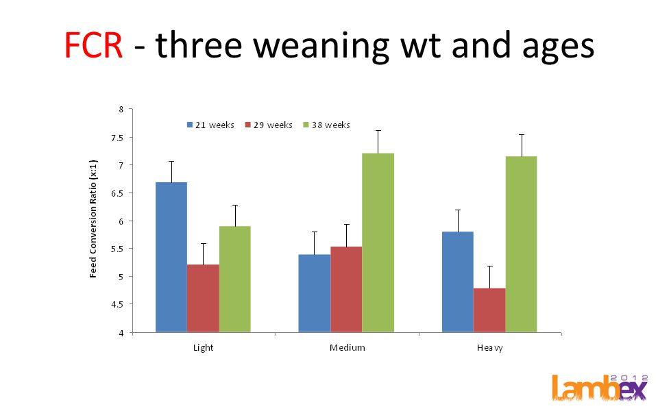 FCR - three weaning wt and ages