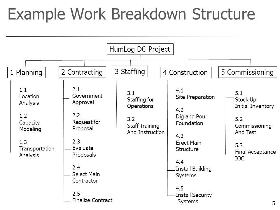 6 Discussion Point Why is it difficult to come up with a good WBS (task list, task structure) in a complex project.