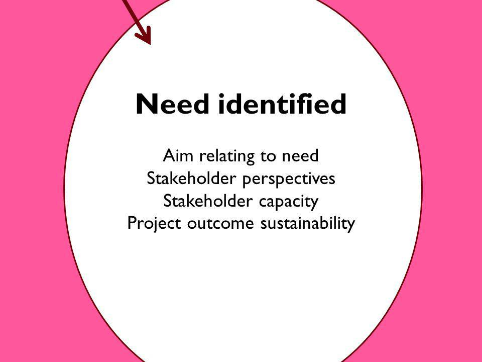 Need identified Aim relating to need Stakeholder perspectives Stakeholder capacity Project outcome sustainability