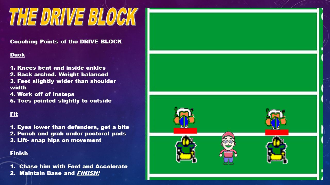 Coaching Points of the DRIVE BLOCK Duck 1. Knees bent and inside ankles 2.