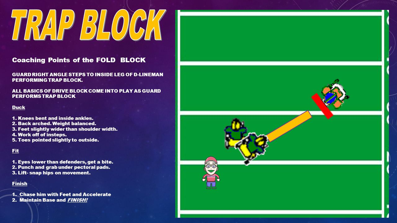 Coaching Points of the FOLD BLOCK GUARD RIGHT ANGLE STEPS TO INSIDE LEG OF D-LINEMAN PERFORMING TRAP BLOCK.