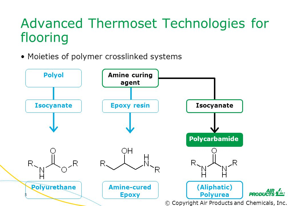 5 Advanced Thermoset Technologies for flooring Moieties of polymer crosslinked systems PolyurethaneAmine-cured Epoxy Polyol Isocyanate Amine curing ag