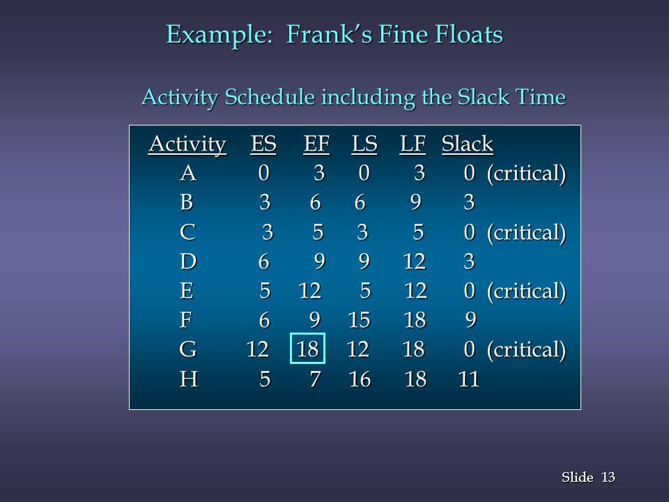 13 Slide Example: Franks Fine Floats Activity Schedule including the Slack Time Activity Schedule including the Slack Time Activity ES EF LS LF Slack