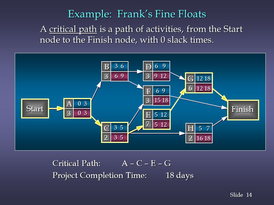 14 Slide Example: Franks Fine Floats A critical path is a path of activities, from the Start node to the Finish node, with 0 slack times. Start Finish
