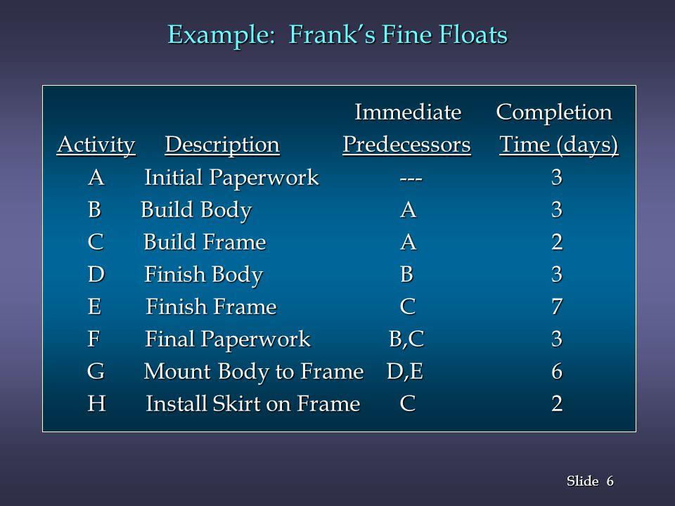 6 6 Slide Example: Franks Fine Floats Immediate Completion Immediate Completion Activity Description Predecessors Time (days) Activity Description Pre