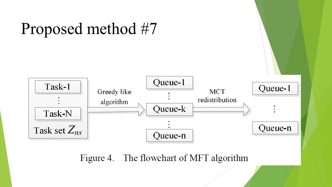 Proposed method #7