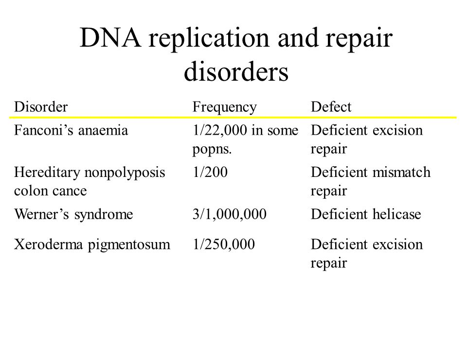 DNA replication and repair disorders DisorderFrequencyDefect Fanconis anaemia1/22,000 in some popns.