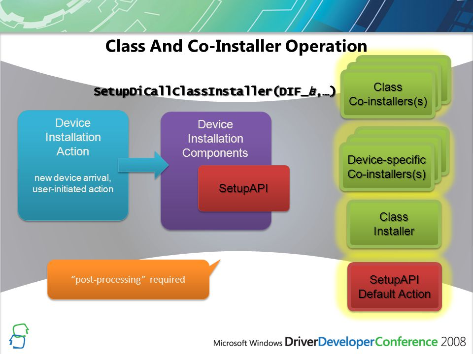 Device Installation Components ClassInstallerClassInstaller Class And Co-Installer Operation ClassCo-installers(s)ClassCo-installers(s) Co-installer n