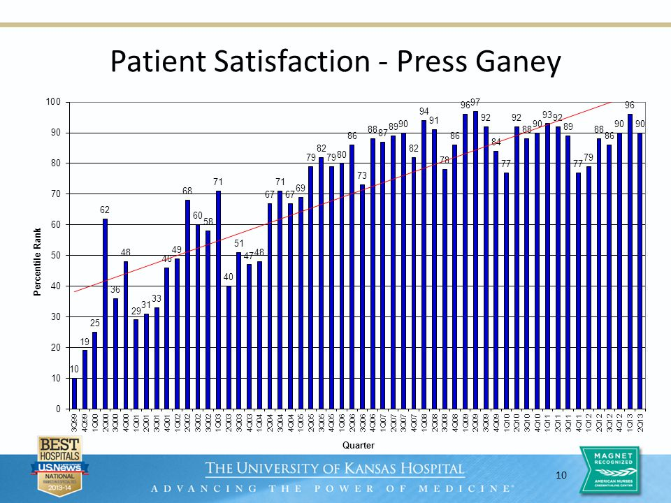 10 Patient Satisfaction - Press Ganey
