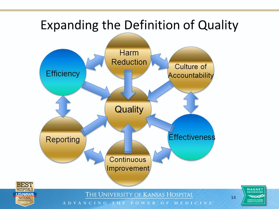 14 Expanding the Definition of Quality Quality Harm Reduction Efficiency Effectiveness Reporting Culture of Accountability Continuous Improvement