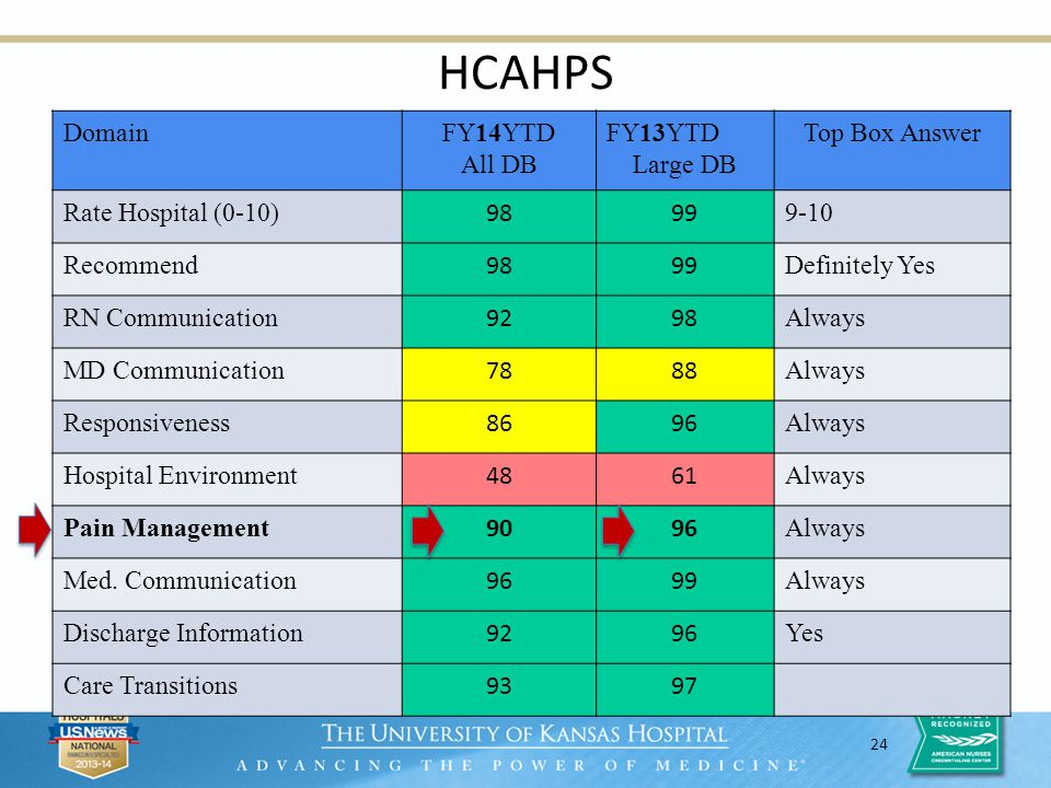 24 HCAHPS Body text goes here DomainFY14YTD All DB FY13YTD Large DB Top Box Answer Rate Hospital (0-10) 9899 9-10 Recommend 9899 Definitely Yes RN Com
