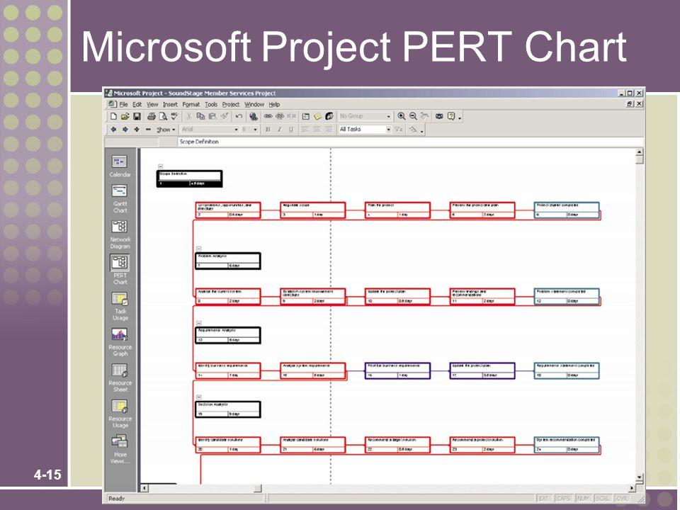 4-15 Microsoft Project PERT Chart