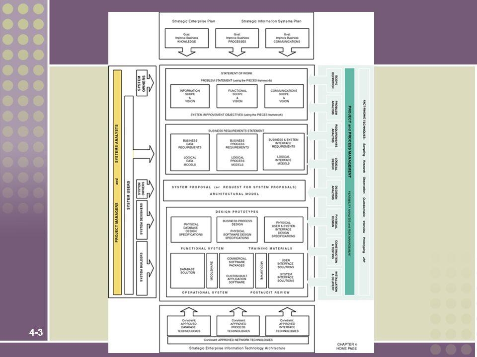 4-14 Microsoft Project Gantt Chart