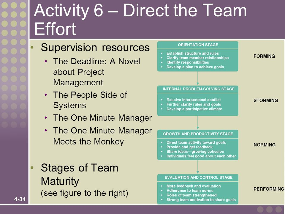 4-34 Activity 6 – Direct the Team Effort Supervision resources The Deadline: A Novel about Project Management The People Side of Systems The One Minut