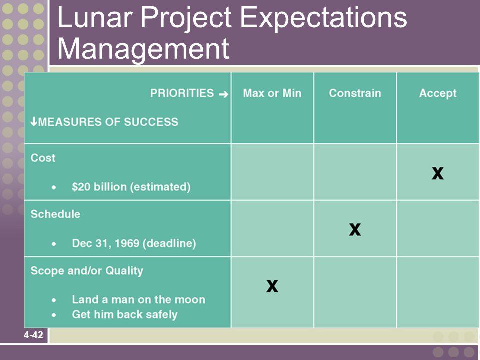 4-42 Lunar Project Expectations Management