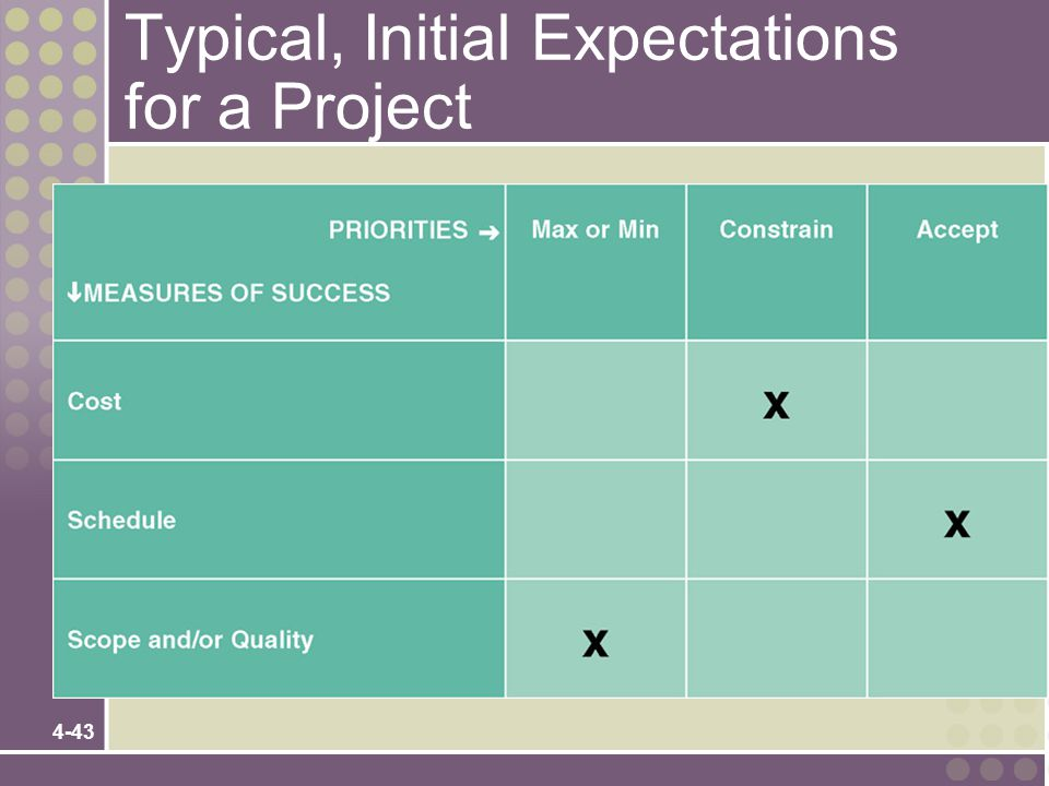 4-43 Typical, Initial Expectations for a Project