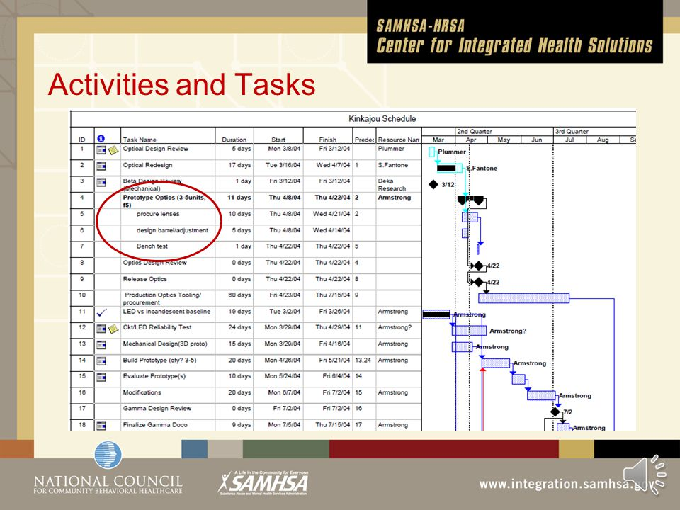 Specialized Software http://www.pcmag.com/article2/0,2817,2380448,00.asp Free Online Project Management Tools: Commercially available Project Schedule and Gannt Chart (Excel): Additional Excel tools: http://www.vertex42.com/ExcelTemplates/excel-gantt-chart.html http://chandoo.org/wp/project-management/