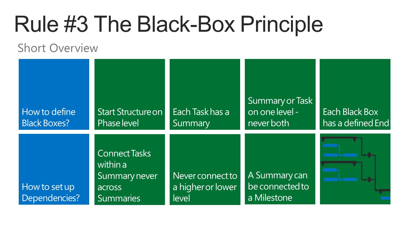 How to define Black Boxes How to set up Dependencies