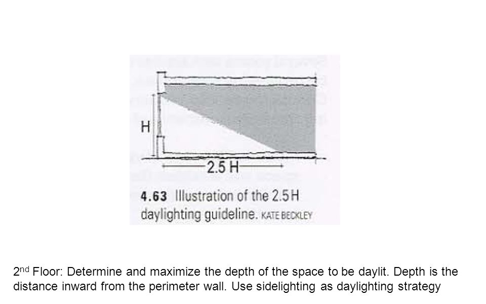 2 nd Floor: Determine and maximize the depth of the space to be daylit. Depth is the distance inward from the perimeter wall. Use sidelighting as dayl