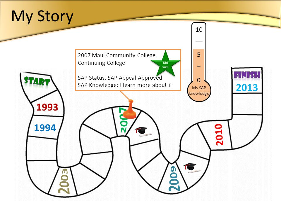 1993 1994 2013 10 __ 5 __ 0 My SAP knowledge 2010 2007 Maui Community College Continuing College SAP Status: SAP Appeal Approved SAP Knowledge: I lear