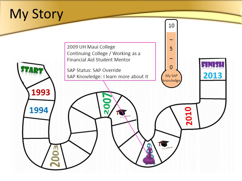 1993 1994 2013 10 __ 5 __ 0 My SAP knowledge 2010 2009 UH Maui College Continuing College / Working as a Financial Aid Student Mentor SAP Status: SAP