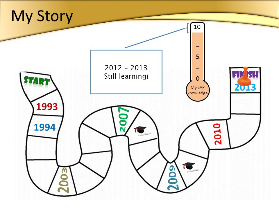 __ 5 __ 0 My SAP knowledge – 2013 Still learning ! _5_0_5_0 My Story