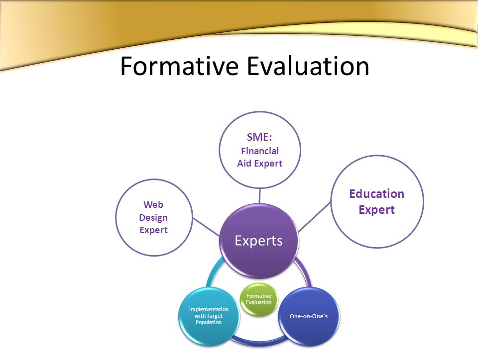 Formative Evaluation Experts One-on-Ones Implementation with Target Population Formative Evaluation Web Design Expert SME: Financial Aid Expert Education Expert
