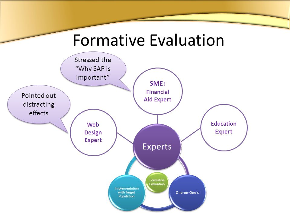 Formative Evaluation Experts One-on-Ones Implementation with Target Population Formative Evaluation Web Design Expert SME: Financial Aid Expert Education Expert Pointed out distracting effects Stressed the Why SAP is important
