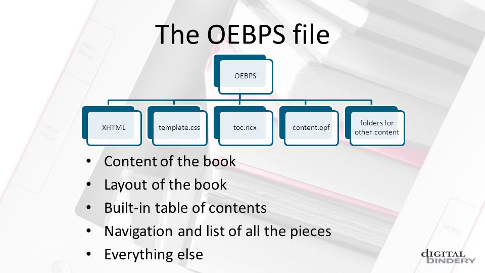 The OEBPS file OEBPSXHTMLtemplate.csstoc.ncxcontent.opf folders for other content Content of the book Layout of the book Built-in table of contents Navigation and list of all the pieces Everything else