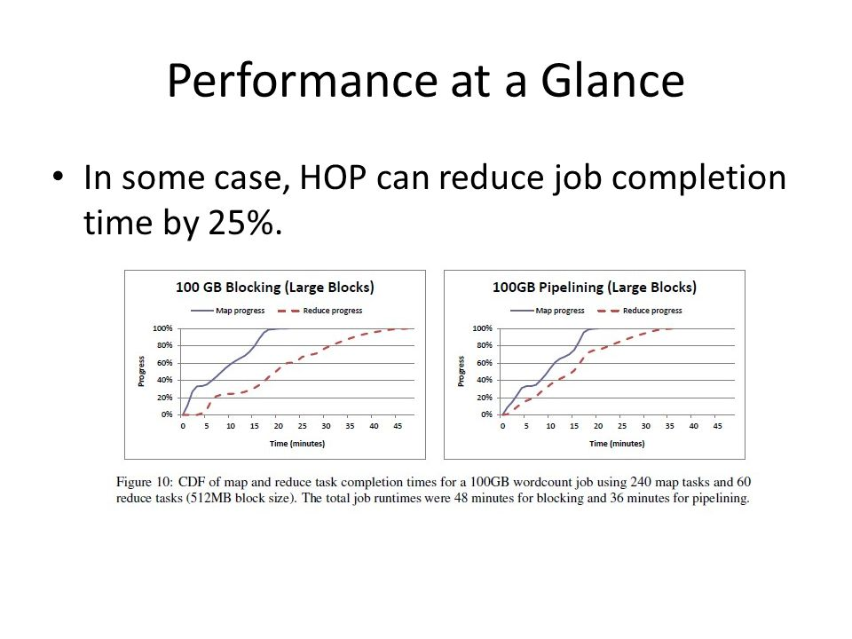 Performance at a Glance In some case, HOP can reduce job completion time by 25%.