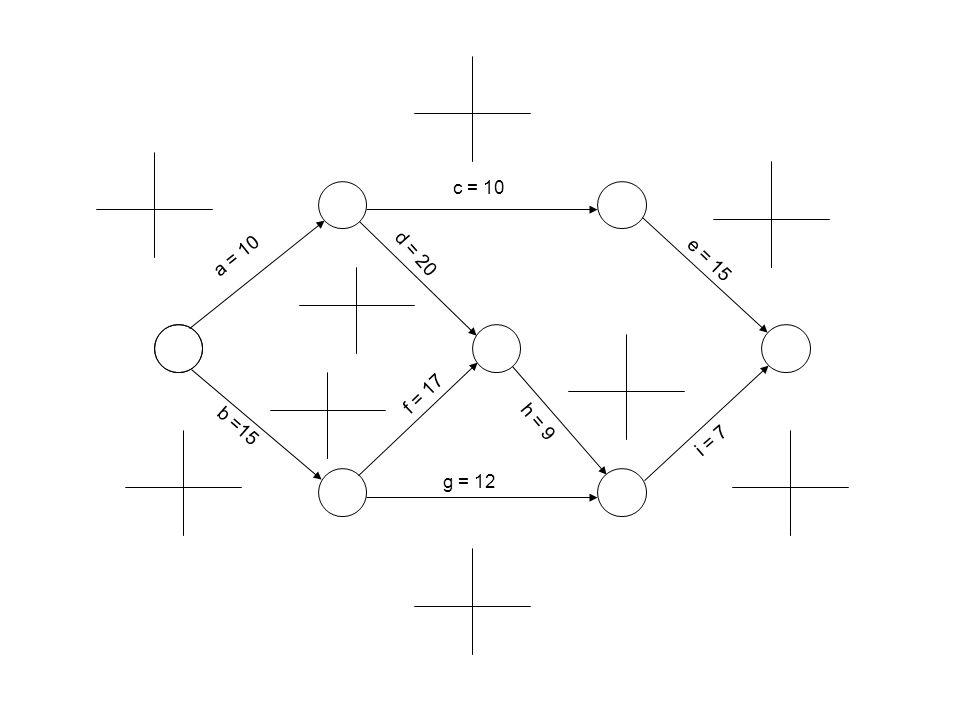 c = 10 g = 12 f = 17 b =15 a = 10 e = 15 i = 7 d = 20 h = 9