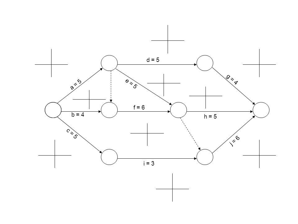 b = 4 d = 5 h = 5 i = 3 c = 5 a = 5 g = 4 j = 6 e = 5 f = 6