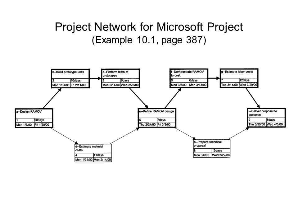 Project Network for Microsoft Project (Example 10.1, page 387)