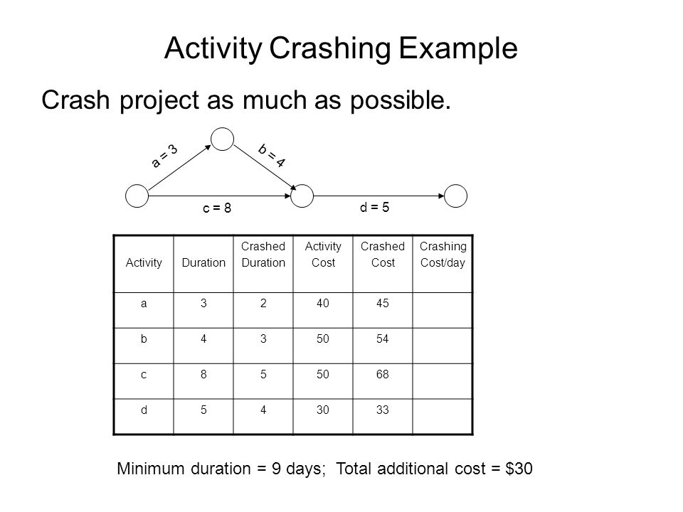Activity Crashing Example Crash project as much as possible. ActivityDuration Crashed Duration Activity Cost Crashed Cost Crashing Cost/day a324045 b4
