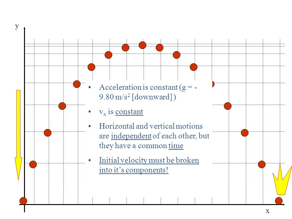 x y Acceleration is constant (g = - 9.80 m/s 2 [downward] ) v x is constant Horizontal and vertical motions are independent of each other, but they have a common time Initial velocity must be broken into its components!