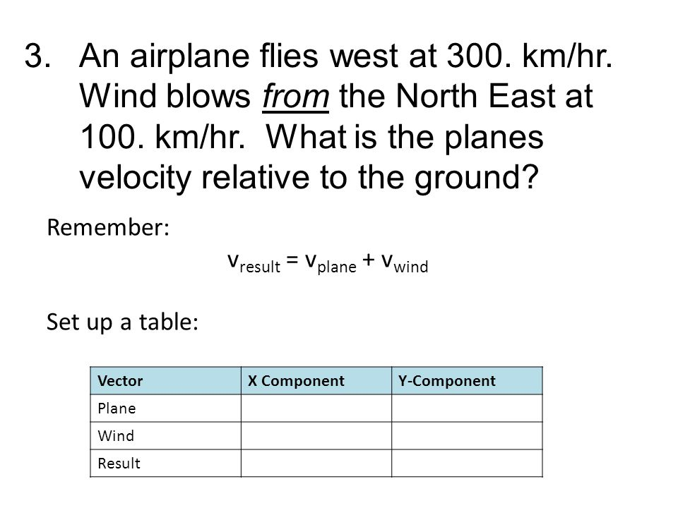 3.An airplane flies west at 300.km/hr. Wind blows from the North East at 100.