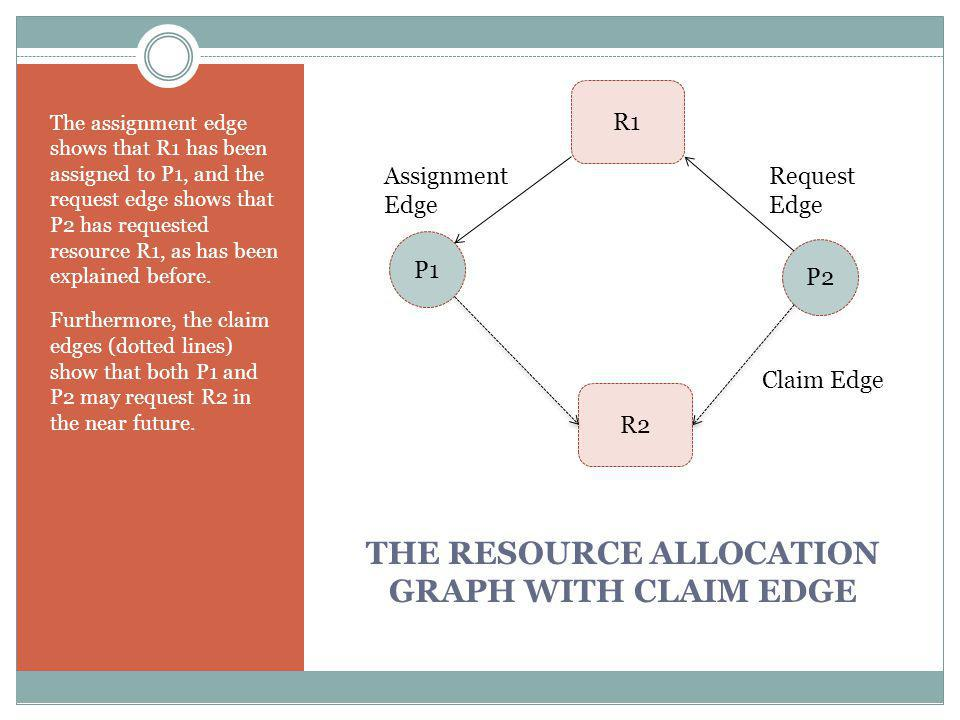 THE RESOURCE ALLOCATION GRAPH WITH CLAIM EDGE The assignment edge shows that R1 has been assigned to P1, and the request edge shows that P2 has requested resource R1, as has been explained before.