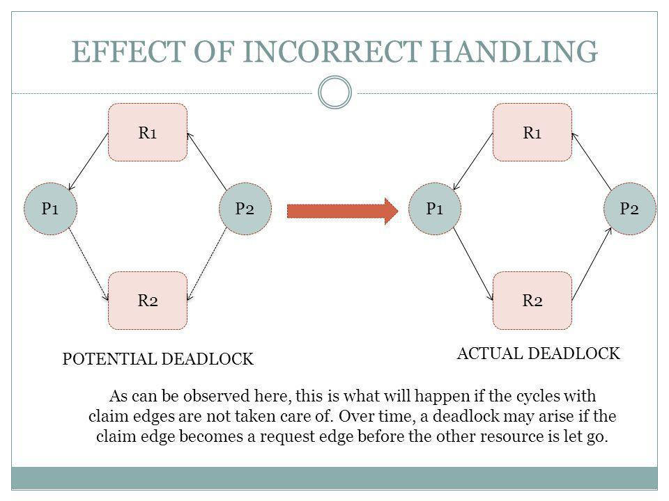 EFFECT OF INCORRECT HANDLING R1 P1 R2 P2 R1 P1 R2 P2 As can be observed here, this is what will happen if the cycles with claim edges are not taken care of.