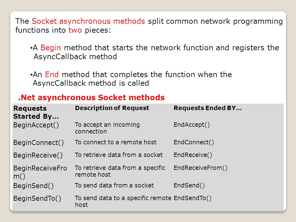 .Net asynchronous Socket methods The Socket asynchronous methods split common network programming functions into two pieces: A Begin method that starts the network function and registers the AsyncCallback method An End method that completes the function when the AsyncCallback method is called Requests Started By… Description of RequestRequests Ended BY… BeginAccept() To accept an incoming connection EndAccept() BeginConnect() To connect to a remote hostEndConnect() BeginReceive() To retrieve data from a socketEndReceive() BeginReceiveFro m() To retrieve data from a specific remote host EndReceiveFrom() BeginSend() To send data from a socketEndSend() BeginSendTo() To send data to a specific remote host EndSendTo()