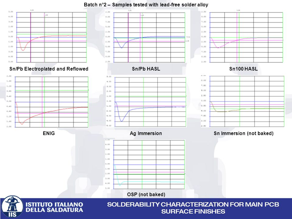 SOLDERABILITY CHARACTERIZATION FOR MAIN PCB SURFACE FINISHES Batch n°2 – Samples tested with lead-free solder alloy Sn/Pb Electroplated and ReflowedSn/Pb HASLSn100 HASL ENIGAg ImmersionSn Immersion (not baked) OSP (not baked)