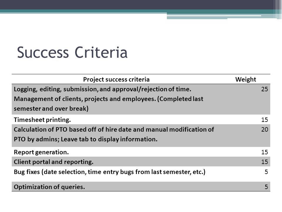 Success Criteria Project success criteriaWeight Logging, editing, submission, and approval/rejection of time. Management of clients, projects and empl