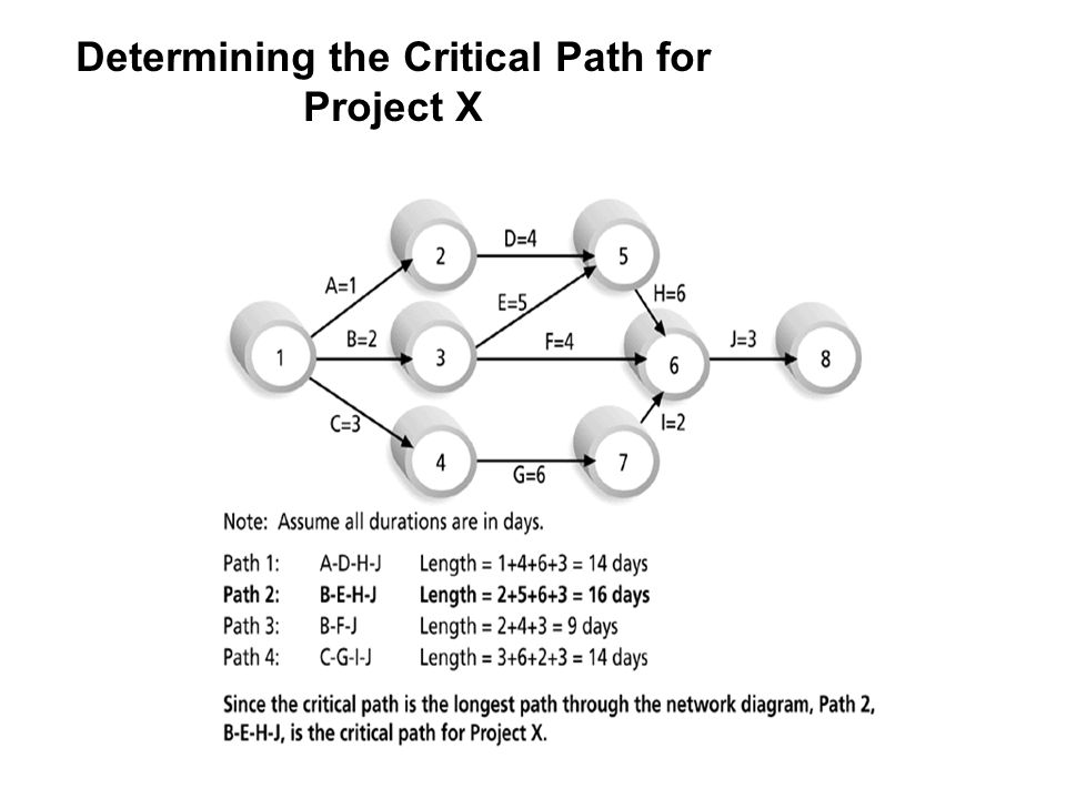 Determining the Critical Path for Project X 15