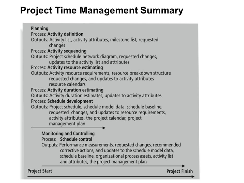 Project Time Management Summary 2