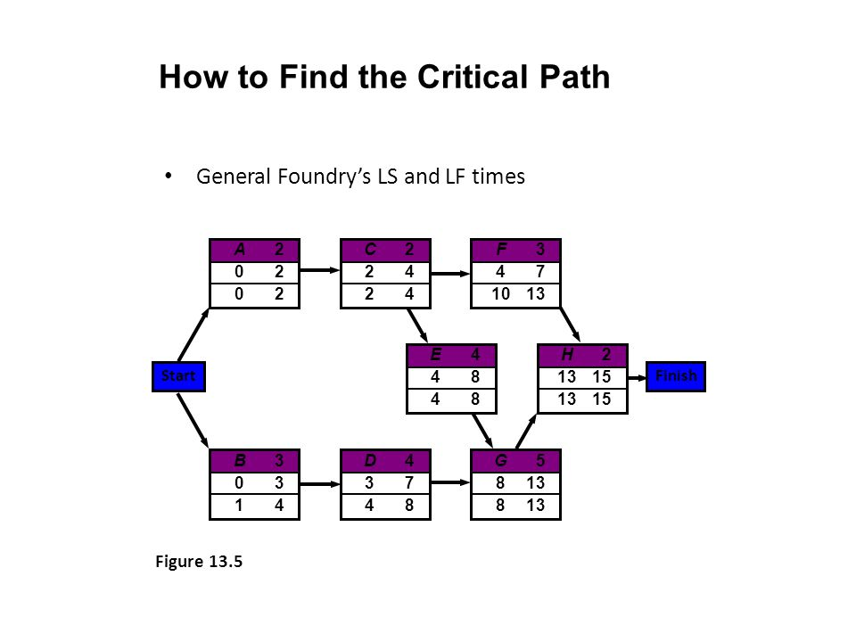 How to Find the Critical Path General Foundrys LS and LF times A20202A20202 C22424C22424 H2 1315 E44848E44848 B30314B30314 D43748D43748 G5 813 F3 47 1
