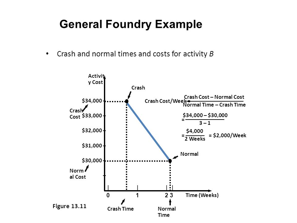 General Foundry Example Crash and normal times and costs for activity B Norm al Cost Crash Cost Normal Crash Activit y Cost Time (Weeks) $34,000 – $33