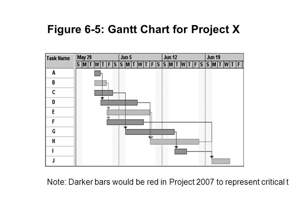 Gantt Chart for Software Launch Project 7
